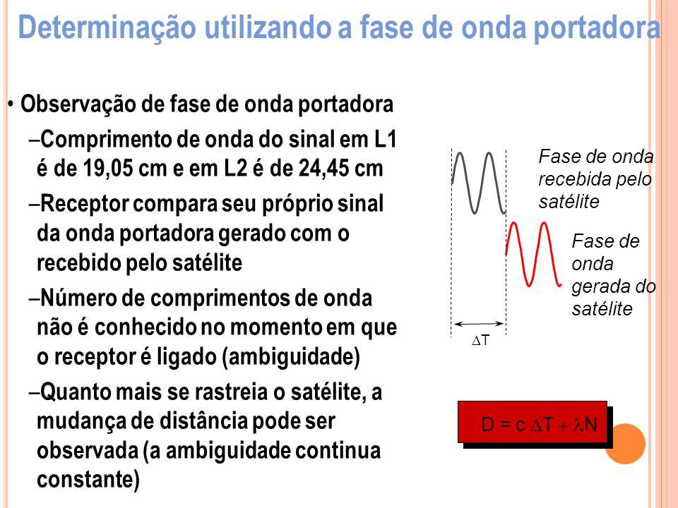 Observação de fase de onda portadora – Comprimento de onda do sinal em L1 é de 19,05 cm e em L2 é de 24,45 cm – Receptor compara seu próprio sinal da