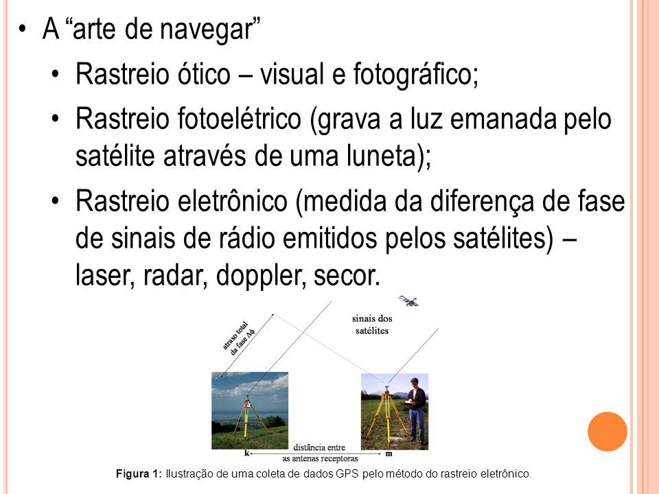 """A """"arte de navegar"""" Rastreio ótico – visual e fotográfico; Rastreio fotoelétrico (grava a luz emanada pelo satélite através de uma luneta); Rastreio e"""