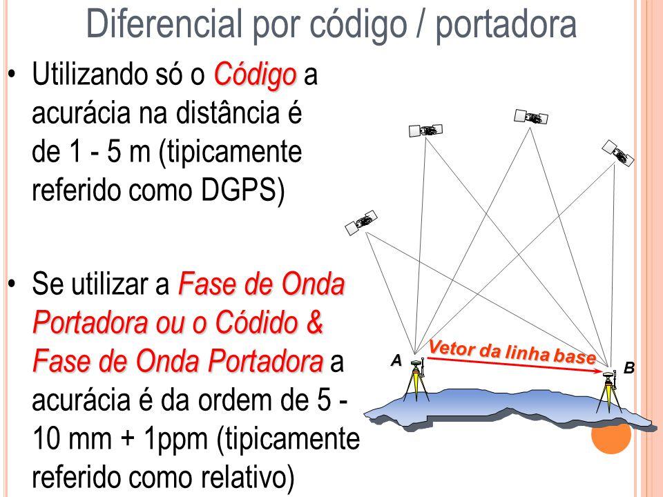 CódigoUtilizando só o Código a acurácia na distância é de 1 - 5 m (tipicamente referido como DGPS) Vetor da linha base B A Diferencial por código / po