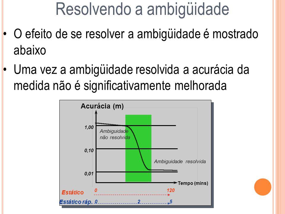 Acurácia (m) 1,00 0,10 0,01 Estático 0 120 Estático ráp. 0 2 5 Tempo (mins) Ambiguidade não resolvida Ambiguidade resolvida O efeito de se resolver a