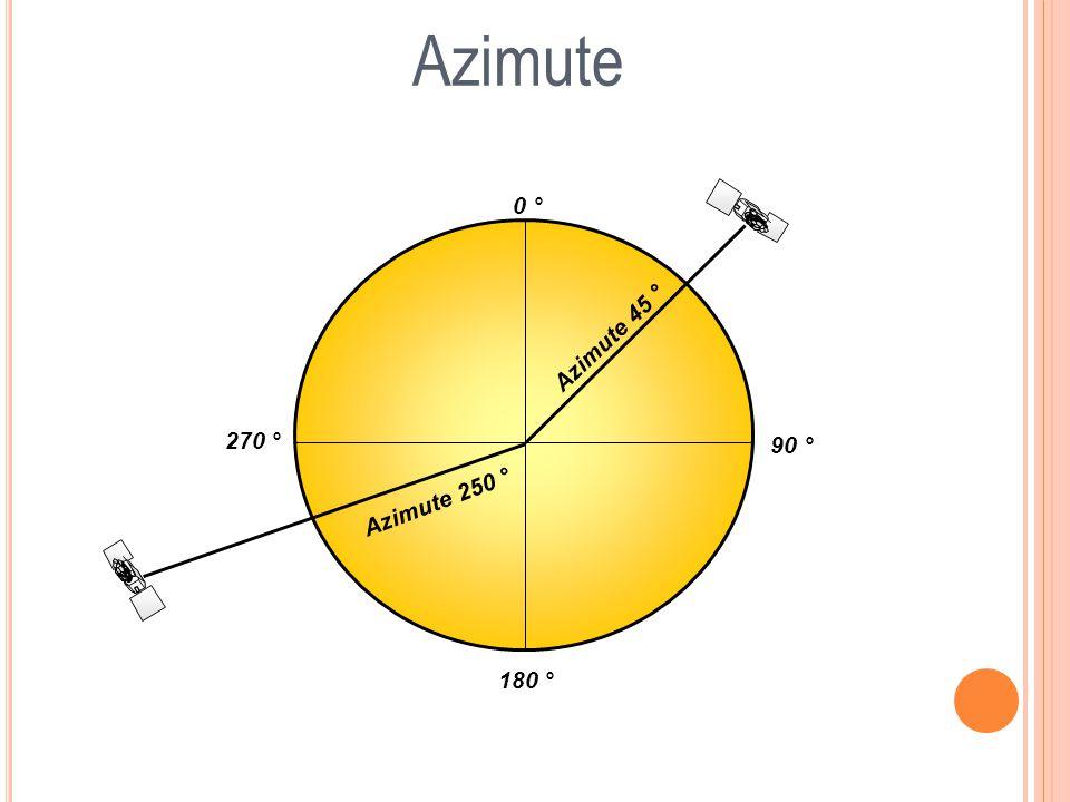 Azimute 0 ° 90 ° 180 ° 270 ° Azimute 45 ° Azimute 250 °
