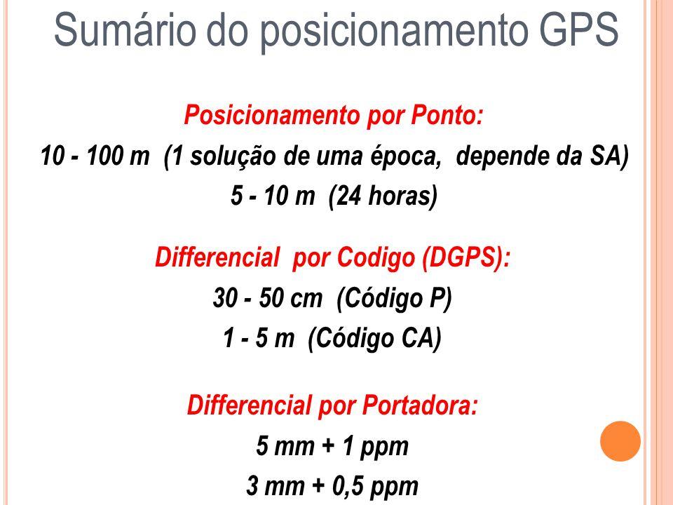Sumário do posicionamento GPS Posicionamento por Ponto: 10 - 100 m (1 solução de uma época, depende da SA) 5 - 10 m (24 horas) Differencial por Codigo