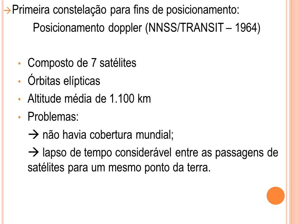  Primeira constelação para fins de posicionamento: Posicionamento doppler (NNSS/TRANSIT – 1964) Composto de 7 satélites Órbitas elípticas Altitude mé
