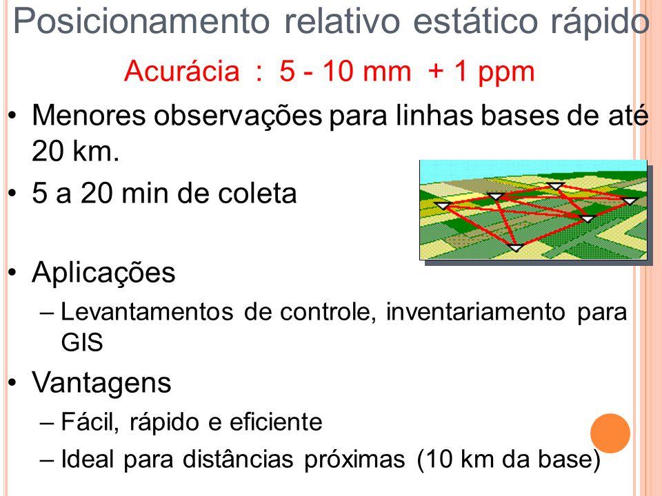 Menores observações para linhas bases de até 20 km. 5 a 20 min de coleta Aplicações –Levantamentos de controle, inventariamento para GIS Vantagens –Fá