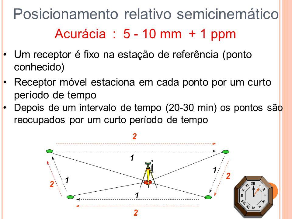 Depois de um intervalo de tempo (20-30 min) os pontos são reocupados por um curto período de tempo Um receptor é fixo na estação de referência (ponto