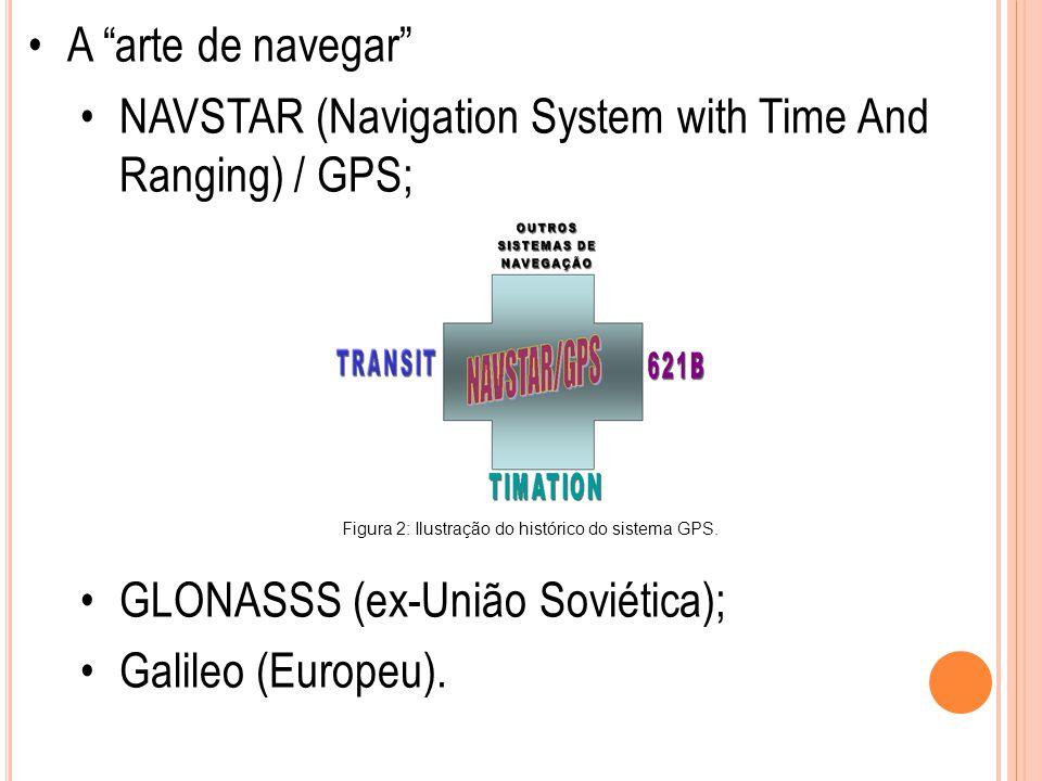 """A """"arte de navegar"""" NAVSTAR (Navigation System with Time And Ranging) / GPS; GLONASSS (ex-União Soviética); Galileo (Europeu). Figura 2: Ilustração do"""