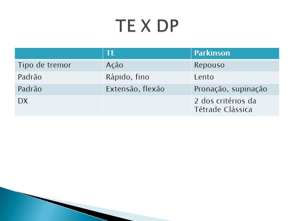 TEParkinson Tipo de tremorAçãoRepouso PadrãoRápido, finoLento PadrãoExtensão, flexãoPronação, supinação DX2 dos critérios da Tétrade Clássica