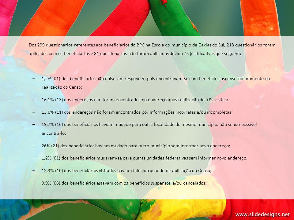 Dos 299 questionários referentes aos beneficiários do BPC na Escola do município de Caxias do Sul, 218 questionários foram aplicados com os beneficiár