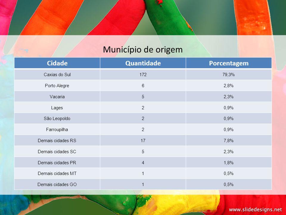 CidadeQuantidadePorcentagem Caxias do Sul17279,3% Porto Alegre62,8% Vacaria52,3% Lages20,9% São Leopoldo20,9% Farroupilha20,9% Demais cidades RS177,8%