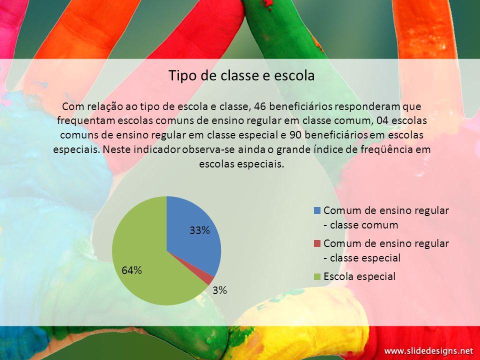 Tipo de classe e escola Com relação ao tipo de escola e classe, 46 beneficiários responderam que frequentam escolas comuns de ensino regular em classe