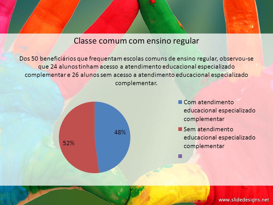 Classe comum com ensino regular Dos 50 beneficiários que frequentam escolas comuns de ensino regular, observou-se que 24 alunos tinham acesso a atendi