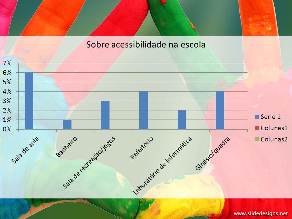 Sobre acessibilidade na escola