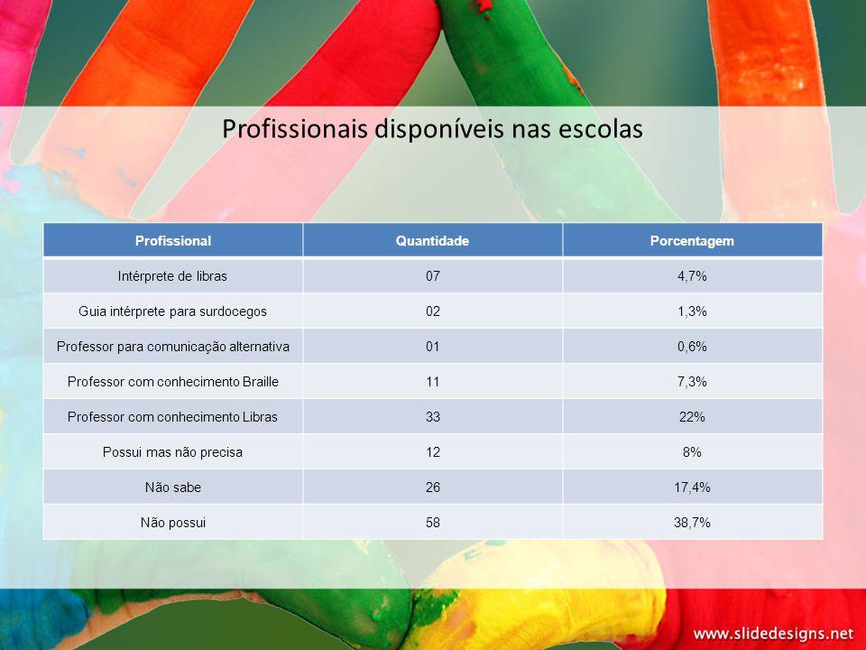 Profissionais disponíveis nas escolas ProfissionalQuantidadePorcentagem Intérprete de libras074,7% Guia intérprete para surdocegos021,3% Professor par