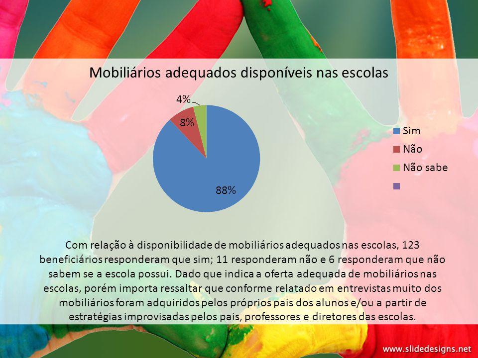Mobiliários adequados disponíveis nas escolas Com relação à disponibilidade de mobiliários adequados nas escolas, 123 beneficiários responderam que si