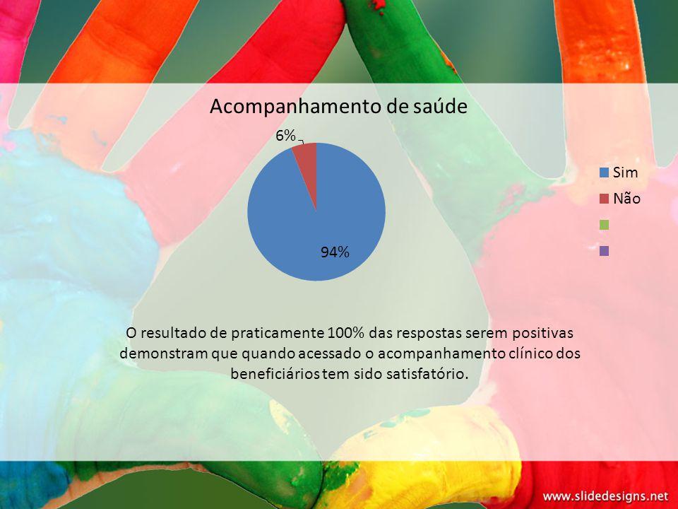 Acompanhamento de saúde O resultado de praticamente 100% das respostas serem positivas demonstram que quando acessado o acompanhamento clínico dos ben