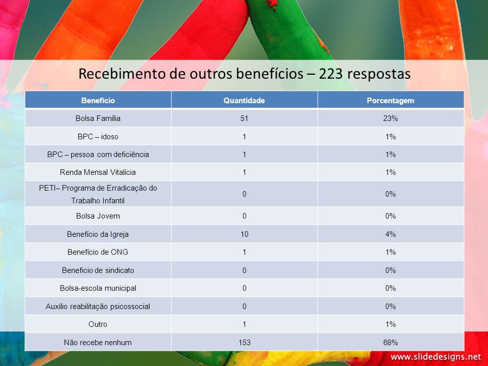 Recebimento de outros benefícios – 223 respostas BenefícioQuantidadePorcentagem Bolsa Família5123% BPC – idoso11% BPC – pessoa com deficiência11% Rend