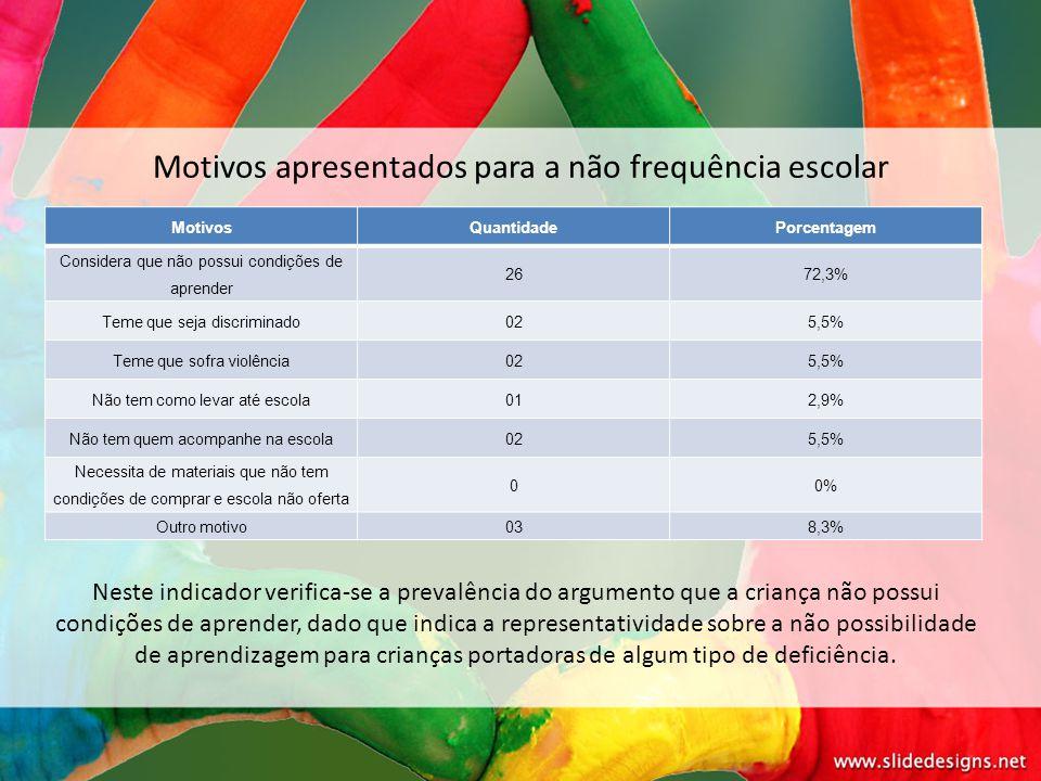 Motivos apresentados para a não frequência escolar MotivosQuantidadePorcentagem Considera que não possui condições de aprender 2672,3% Teme que seja d