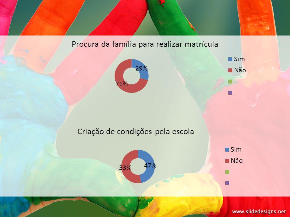 Procura da família para realizar matrícula Criação de condições pela escola