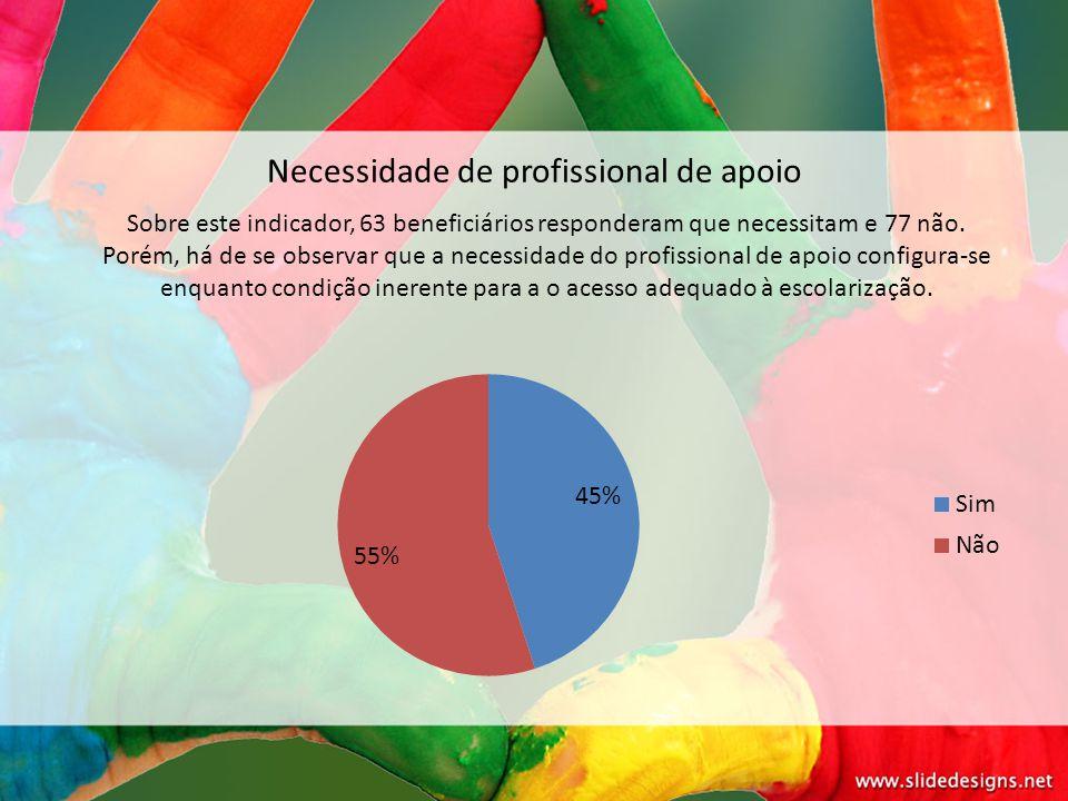Necessidade de profissional de apoio Sobre este indicador, 63 beneficiários responderam que necessitam e 77 não. Porém, há de se observar que a necess