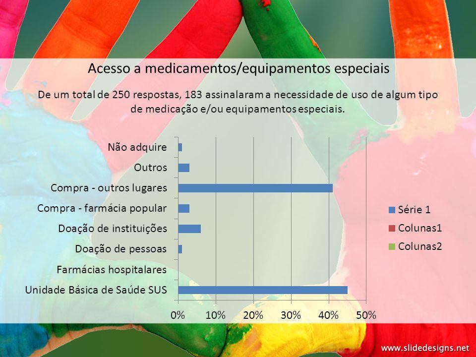 Acesso a medicamentos/equipamentos especiais De um total de 250 respostas, 183 assinalaram a necessidade de uso de algum tipo de medicação e/ou equipa