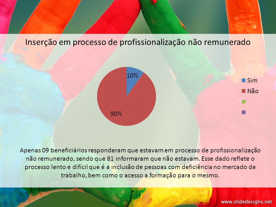 Inserção em processo de profissionalização não remunerado Apenas 09 beneficiários responderam que estavam em processo de profissionalização não remune