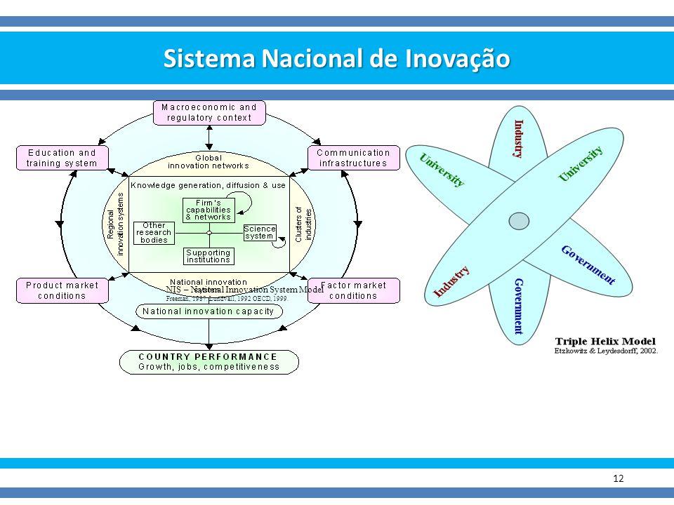Sistema Nacional de Inovação 12 NIS – National Innovation System Model Freeman, 1987. Lundvall, 1992 OECD, 1999.