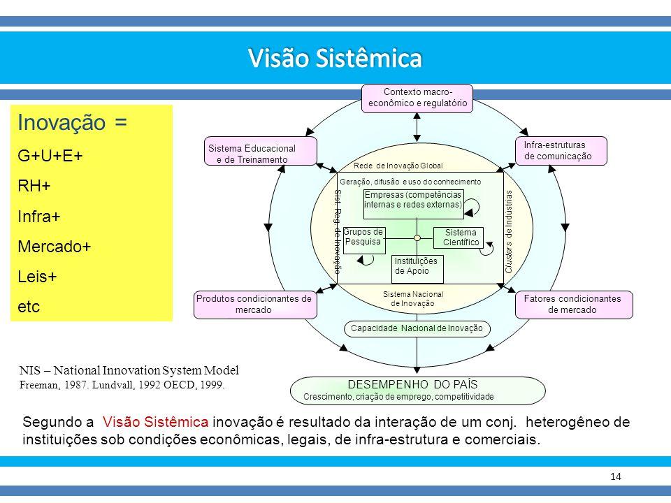 14 Segundo a Visão Sistêmica inovação é resultado da interação de um conj. heterogêneo de instituições sob condições econômicas, legais, de infra-estr