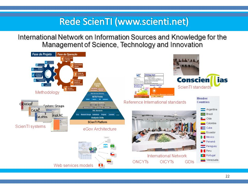 22 International Network on Information Sources and Knowledge for the Management of Science, Technology and Innovation Reference International standar