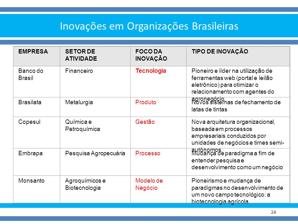 Inovações em Organizações Brasileiras 24 EMPRESASETOR DE ATIVIDADE FOCO DA INOVAÇÃO TIPO DE INOVAÇÃO Banco do Brasil FinanceiroTecnologiaPioneiro e lí