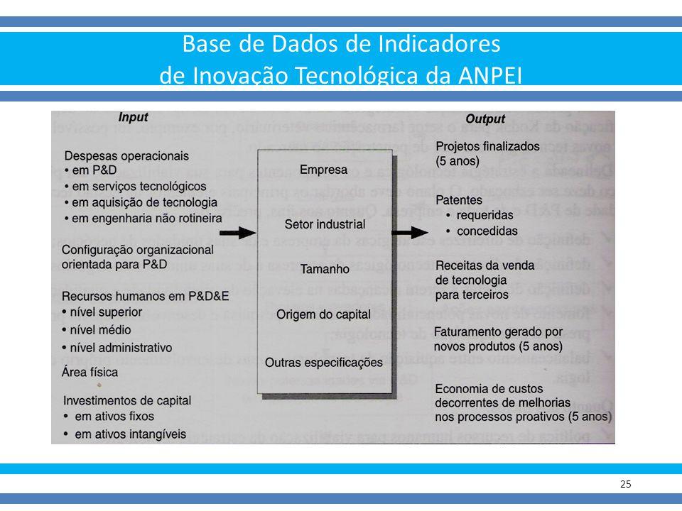 Base de Dados de Indicadores de Inovação Tecnológica da ANPEI 25