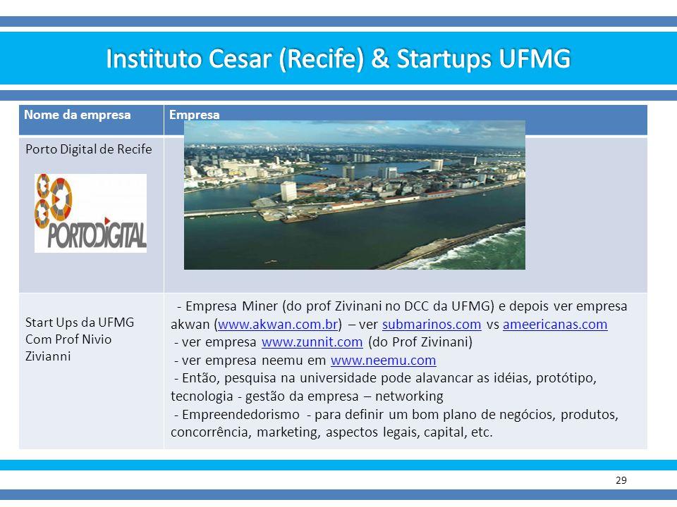 29 Nome da empresaEmpresa Porto Digital de Recife Start Ups da UFMG Com Prof Nivio Zivianni - Empresa Miner (do prof Zivinani no DCC da UFMG) e depois