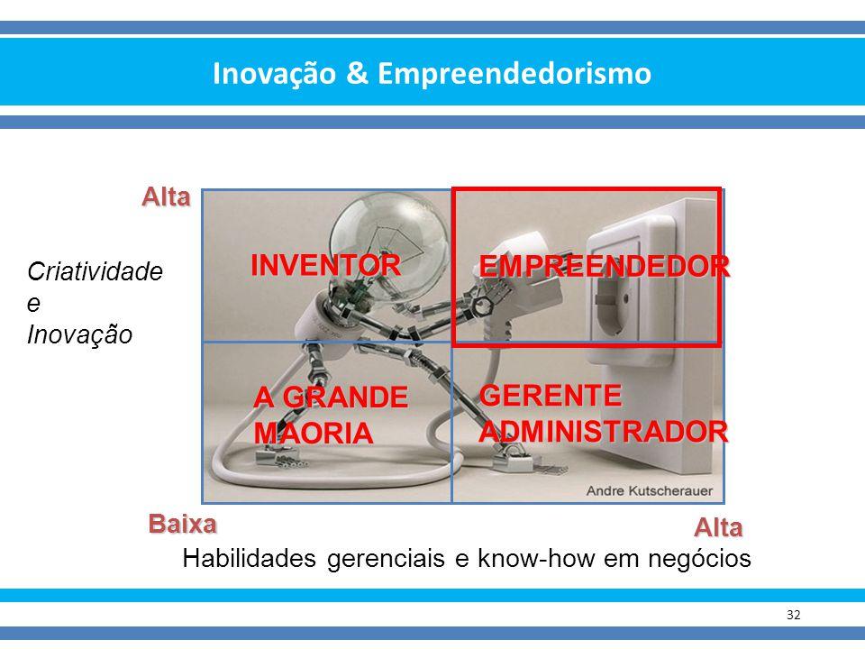 Inovação & Empreendedorismo 32 Alta INVENTOR EMPREENDEDOR A GRANDE MAORIA GERENTEADMINISTRADOR Criatividade e Inovação Baixa Alta Habilidades gerencia