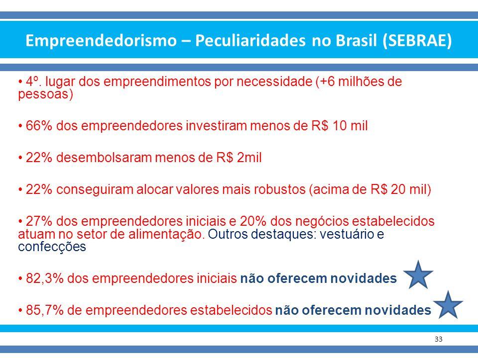Empreendedorismo – Peculiaridades no Brasil (SEBRAE) 33 4º. lugar dos empreendimentos por necessidade (+6 milhões de pessoas) 66% dos empreendedores i