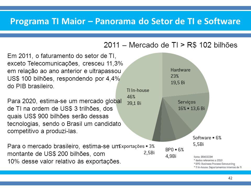Programa TI Maior – Panorama do Setor de TI e Software 42 2011 – Mercado de TI > R$ 102 bilhões Em 2011, o faturamento do setor de TI, exceto Telecomu