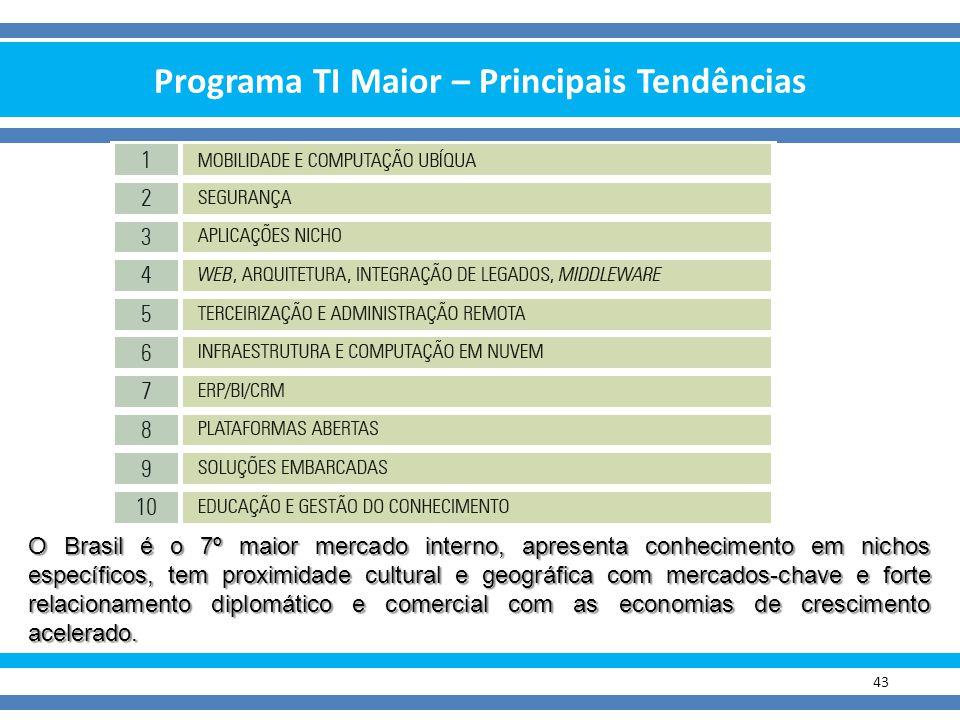 Programa TI Maior – Principais Tendências 43 O Brasil é o 7º maior mercado interno, apresenta conhecimento em nichos específicos, tem proximidade cult