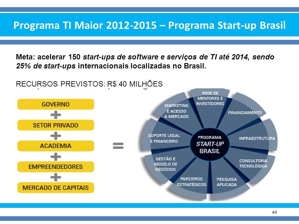 Programa TI Maior 2012-2015 – Programa Start-up Brasil 44 Meta: acelerar 150 start-ups de software e serviços de TI até 2014, sendo 25% de start-ups i