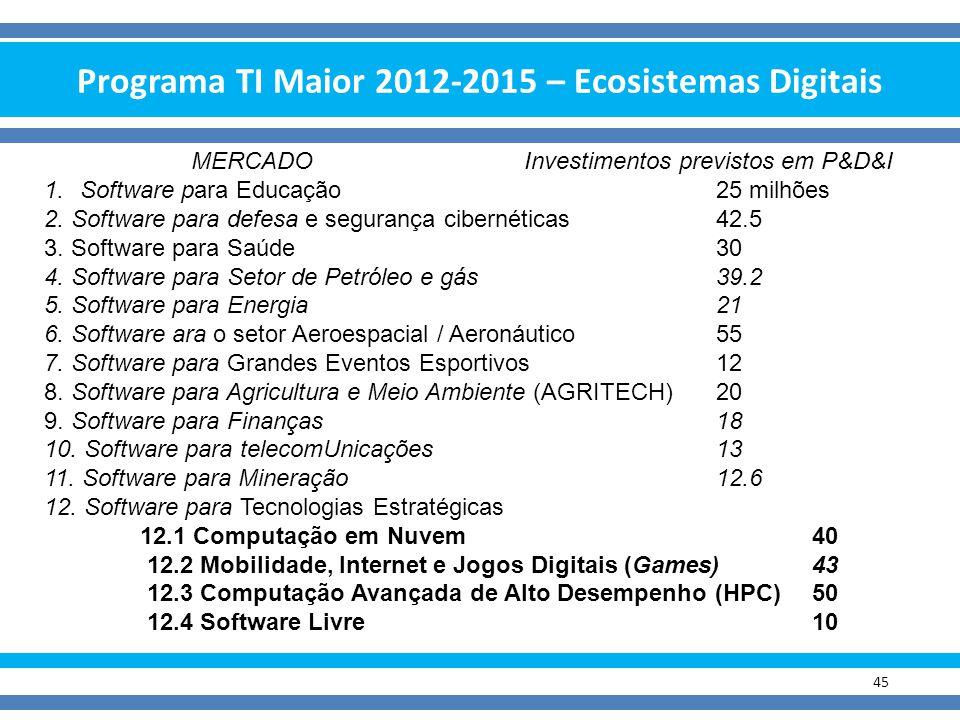 Programa TI Maior 2012-2015 – Ecosistemas Digitais 45 MERCADOInvestimentos previstos em P&D&I 1.Software para Educação25 milhões 2. Software para defe