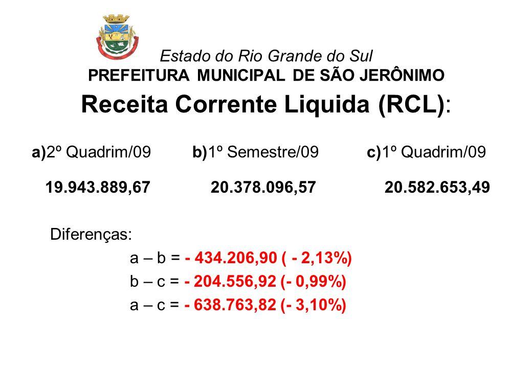 Estado do Rio Grande do Sul PREFEITURA MUNICIPAL DE SÃO JERÔNIMO Receita Corrente Liquida (RCL): a)2º Quadrim/09 b)1º Semestre/09 c)1º Quadrim/09 19.9