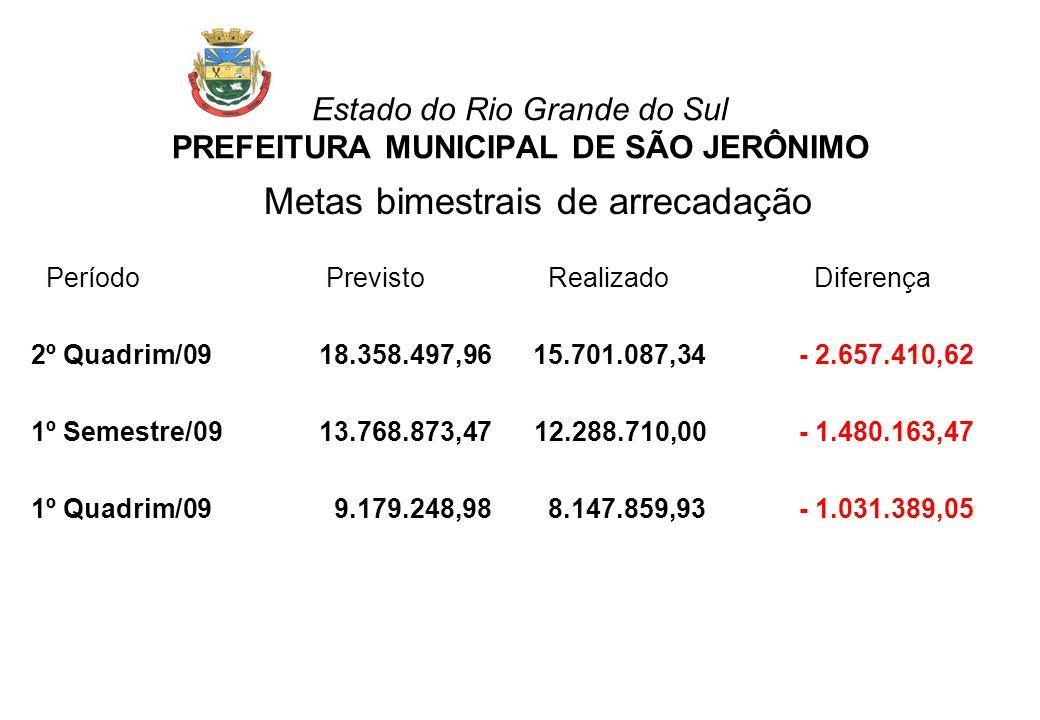 Estado do Rio Grande do Sul PREFEITURA MUNICIPAL DE SÃO JERÔNIMO Metas bimestrais de arrecadação Período Previsto Realizado Diferença 2º Quadrim/0918.
