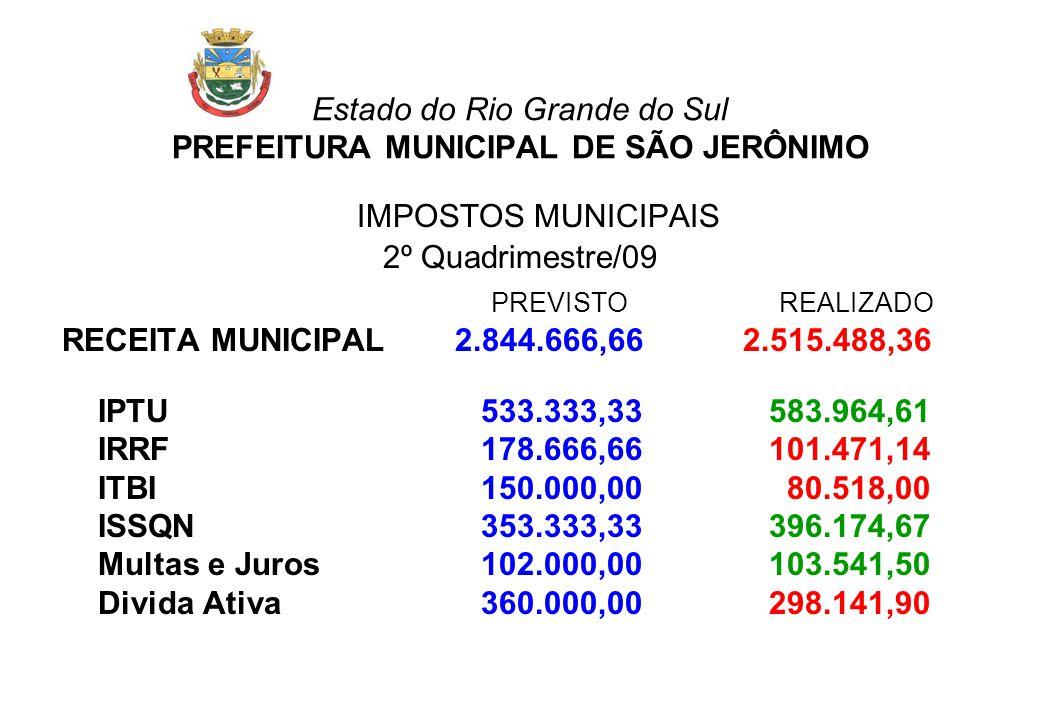 Estado do Rio Grande do Sul PREFEITURA MUNICIPAL DE SÃO JERÔNIMO IMPOSTOS MUNICIPAIS 2º Quadrimestre/09 PREVISTOREALIZADO RECEITA MUNICIPAL 2.844.666,