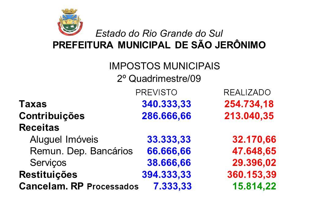Estado do Rio Grande do Sul PREFEITURA MUNICIPAL DE SÃO JERÔNIMO IMPOSTOS MUNICIPAIS 2º Quadrimestre/09 PREVISTOREALIZADO Taxas 340.333,33254.734,18 C