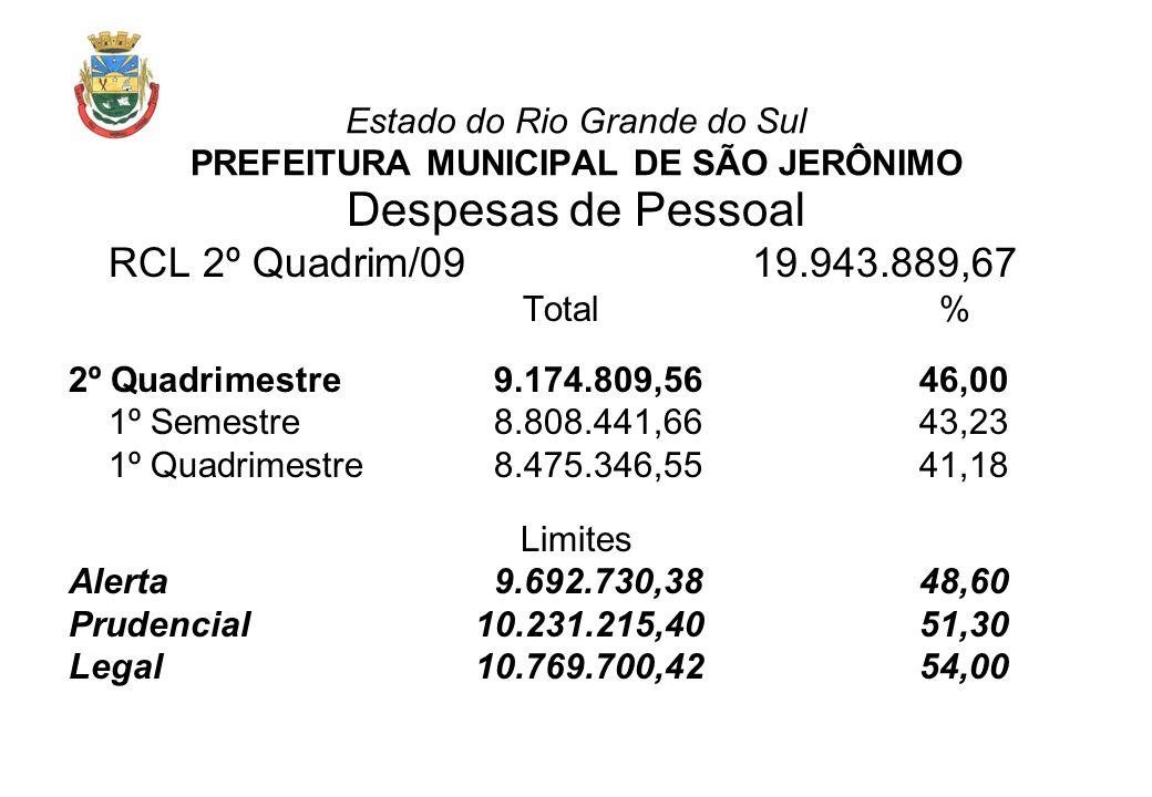 Estado do Rio Grande do Sul PREFEITURA MUNICIPAL DE SÃO JERÔNIMO Despesas de Pessoal RCL 2º Quadrim/09 19.943.889,67 Total % 2º Quadrimestre9.174.809,