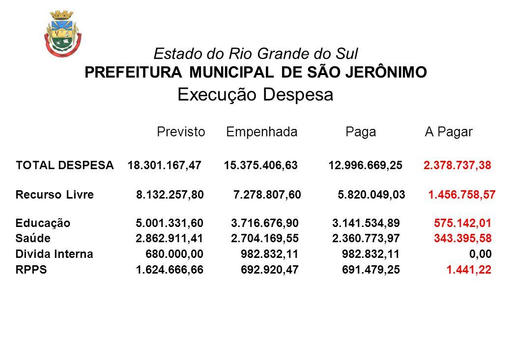 Estado do Rio Grande do Sul PREFEITURA MUNICIPAL DE SÃO JERÔNIMO Execução Despesa Previsto Empenhada Paga A Pagar TOTAL DESPESA 18.301.167,47 15.375.4