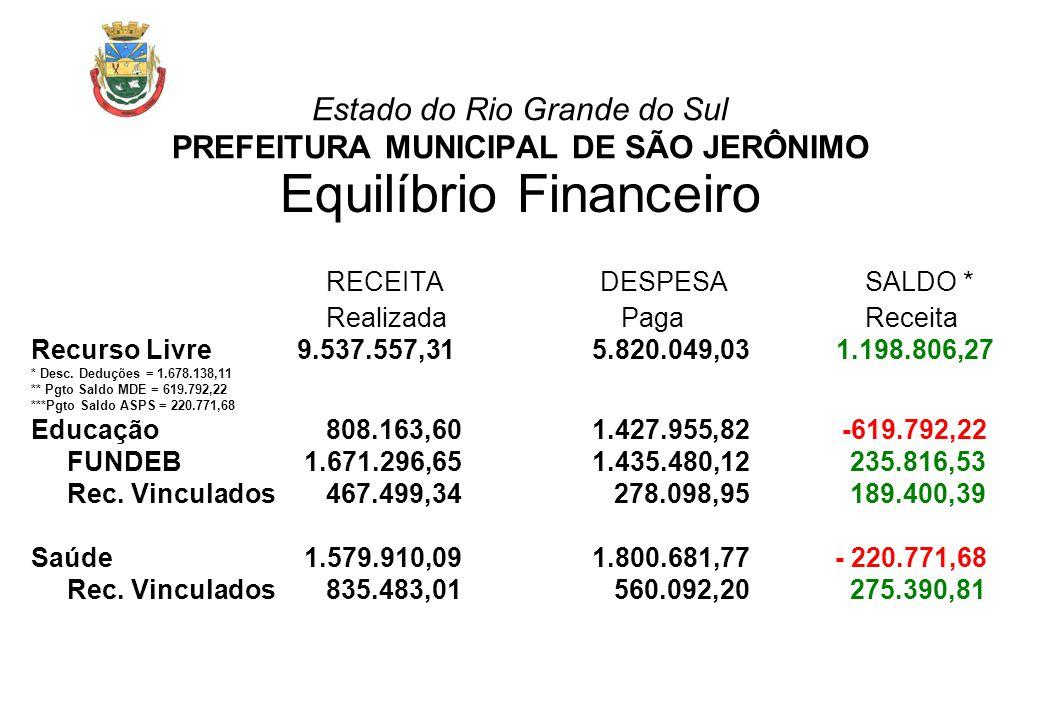 Estado do Rio Grande do Sul PREFEITURA MUNICIPAL DE SÃO JERÔNIMO Equilíbrio Financeiro RECEITA DESPESA SALDO * Realizada Paga Receita Recurso Livre 9.