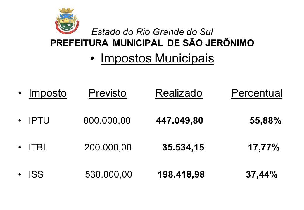 Impostos Municipais Imposto Previsto Realizado Percentual IPTU 800.000,00 447.049,80 55,88% ITBI 200.000,00 35.534,15 17,77% ISS 530.000,00 198.418,98 37,44%