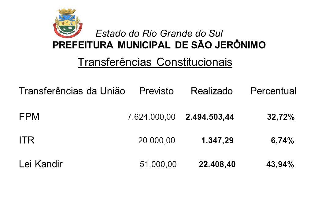 Estado do Rio Grande do Sul PREFEITURA MUNICIPAL DE SÃO JERÔNIMO Transferências Constitucionais Transferências da União Previsto Realizado Percentual FPM 7.624.000,00 2.494.503,44 32,72% ITR 20.000,00 1.347,29 6,74% Lei Kandir 51.000,00 22.408,40 43,94%