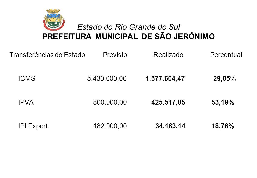 Transferências do Estado Previsto Realizado Percentual ICMS 5.430.000,00 1.577.604,47 29,05% IPVA 800.000,00 425.517,05 53,19% IPI Export.