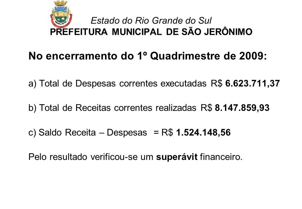 Estado do Rio Grande do Sul PREFEITURA MUNICIPAL DE SÃO JERÔNIMO No encerramento do 1º Quadrimestre de 2009: a) Total de Despesas correntes executadas R$ 6.623.711,37 b) Total de Receitas correntes realizadas R$ 8.147.859,93 c) Saldo Receita – Despesas = R$ 1.524.148,56 Pelo resultado verificou-se um superávit financeiro.