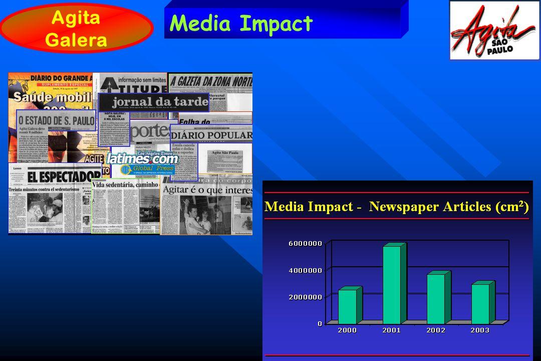 Agita Galera Media Impact