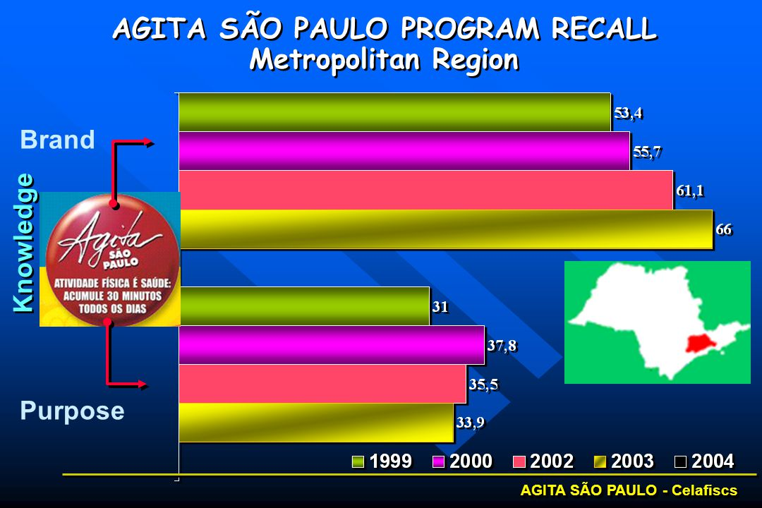 AGITA SÃO PAULO - Celafiscs Knowledge AGITA SÃO PAULO PROGRAM RECALL Metropolitan Region AGITA SÃO PAULO PROGRAM RECALL Metropolitan Region Brand Purpose